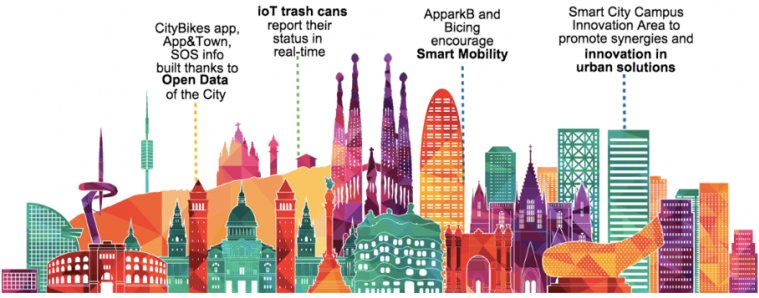 Barcelona Smart City: most remarkable Example of Implementation