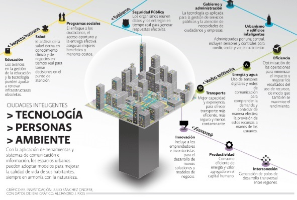 desarrollo urbano Máster Internacional Smart City Manager Zigurat