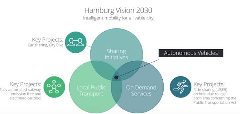 Smart City Hamburg Master's in Global Smart City Manager