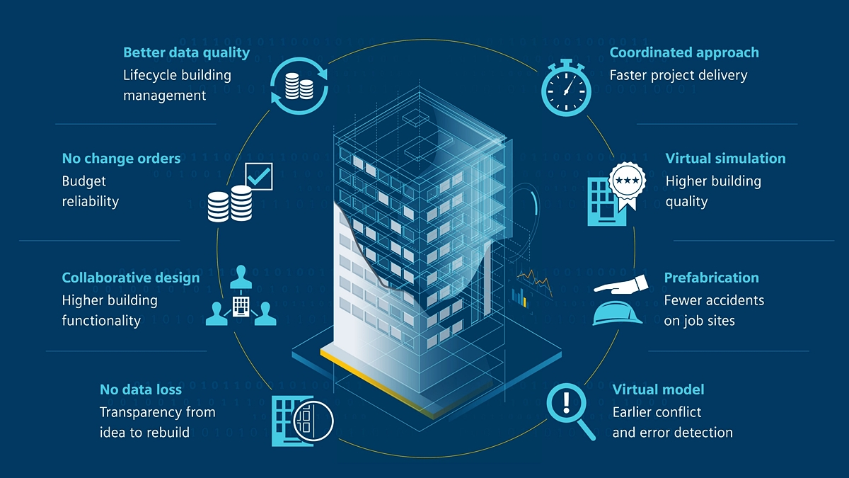 BIM Software: Know the tools that are available in the market