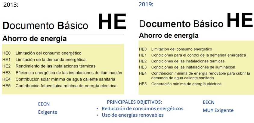 Documentación - DB-HE-2019