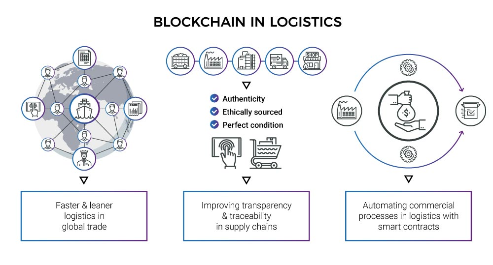 blockchain success cases graph of logistics procedures