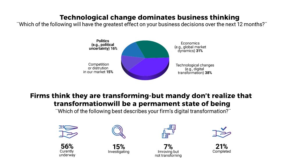 How Digital Transformation Impacts Companies - Innovation & Tech Blog