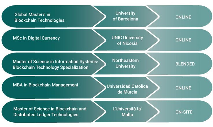 blockchain master's degrees education offers - where to study a master's in blockchain technologies?