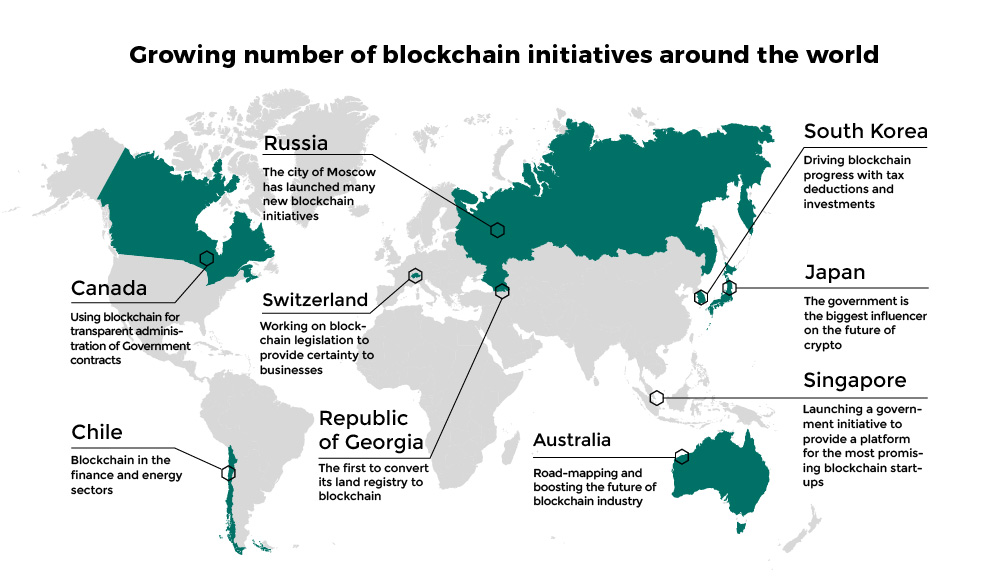 blockchain supported countries
