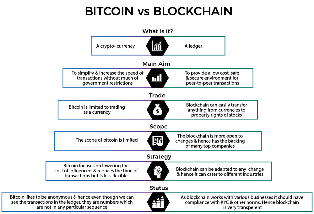 difference between Bitcoin and Blockchain Master Zigurat