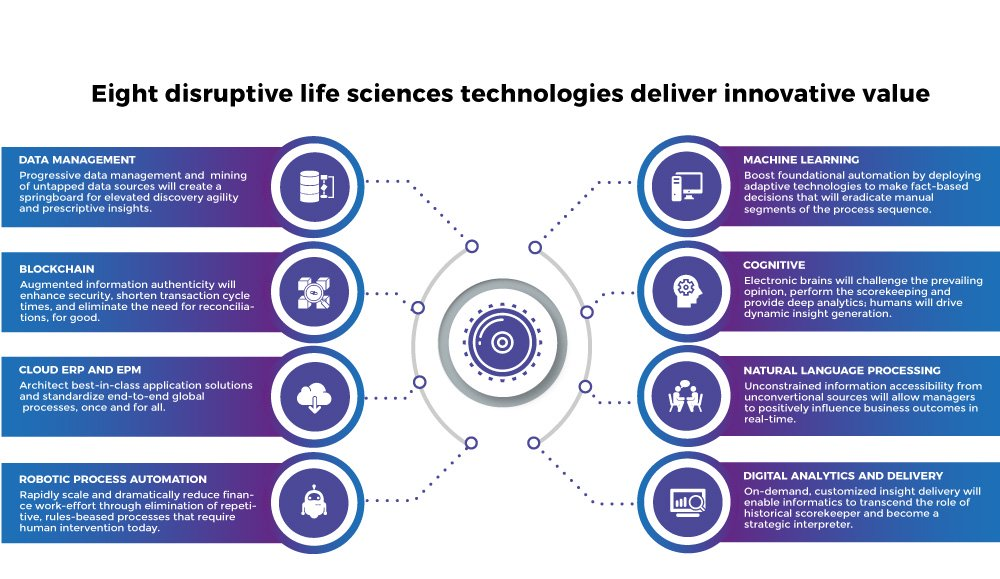 Digital Transformation in the Pharmaceutical Sector