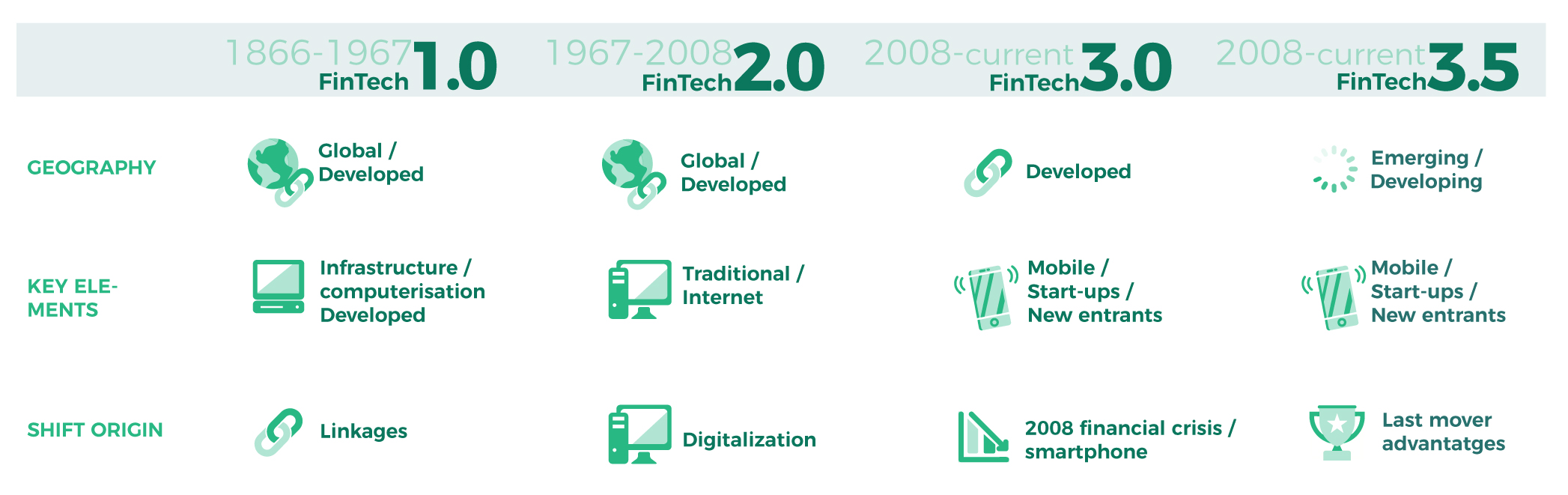 History of Evolution of Fintech Graph