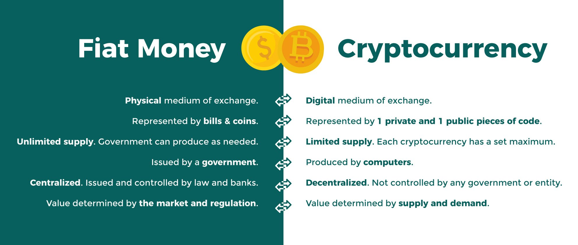 crypto vs banking FIAT Money vs Cryptocurrency definitions