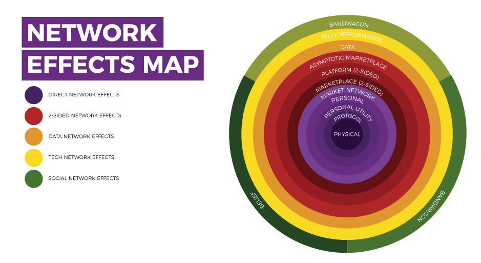 Collaborative Network Effects Map
