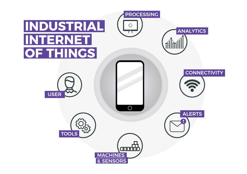 graphic combination iot and industry 4.0