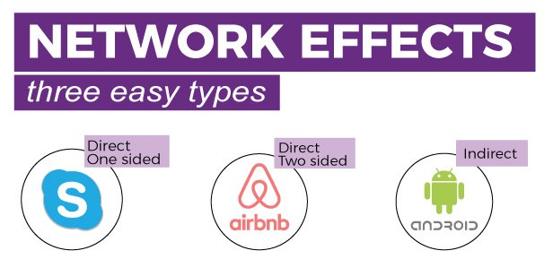 Collaborative Network Effects three easy types