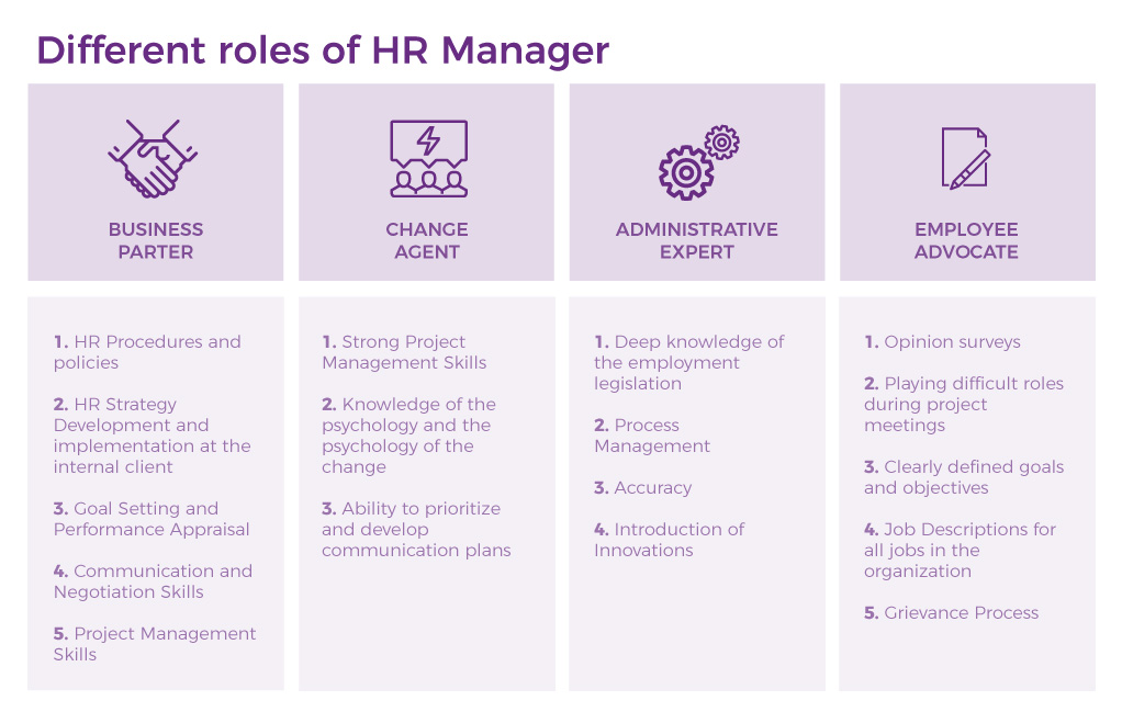 different roles of hr manager