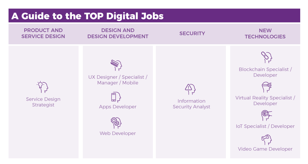 Guide TOP 9 most demanded digital jobs