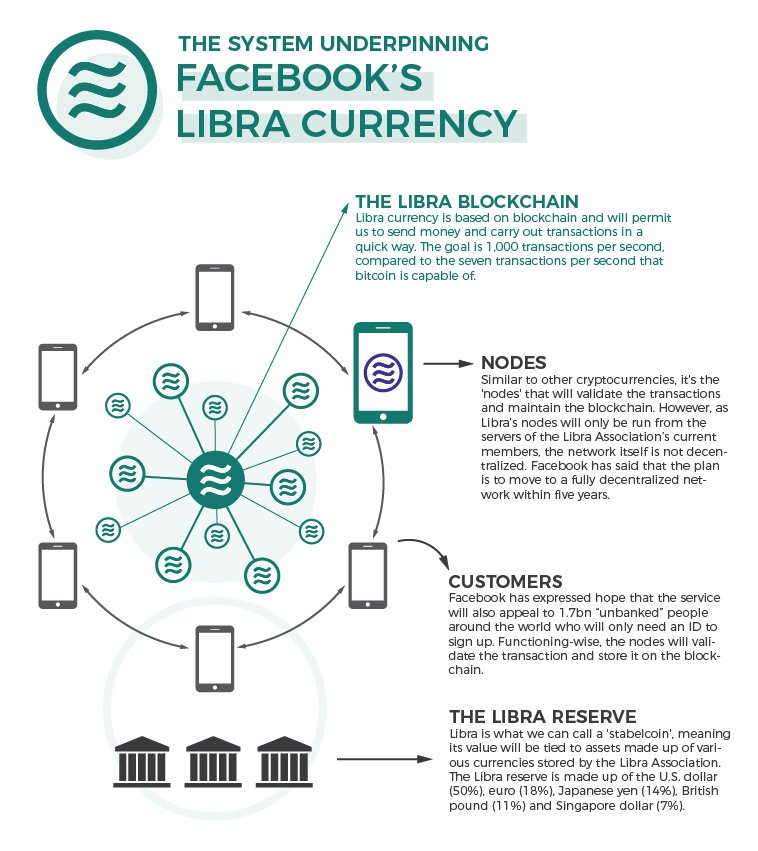 The system uderpinning facebook libra currency