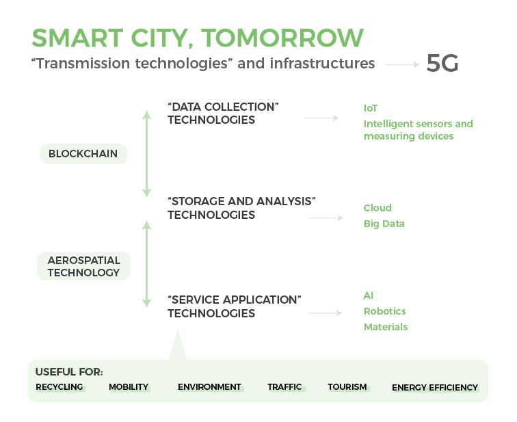 New technologies in smart cities: 5G, IoT, Cloud, blockchain