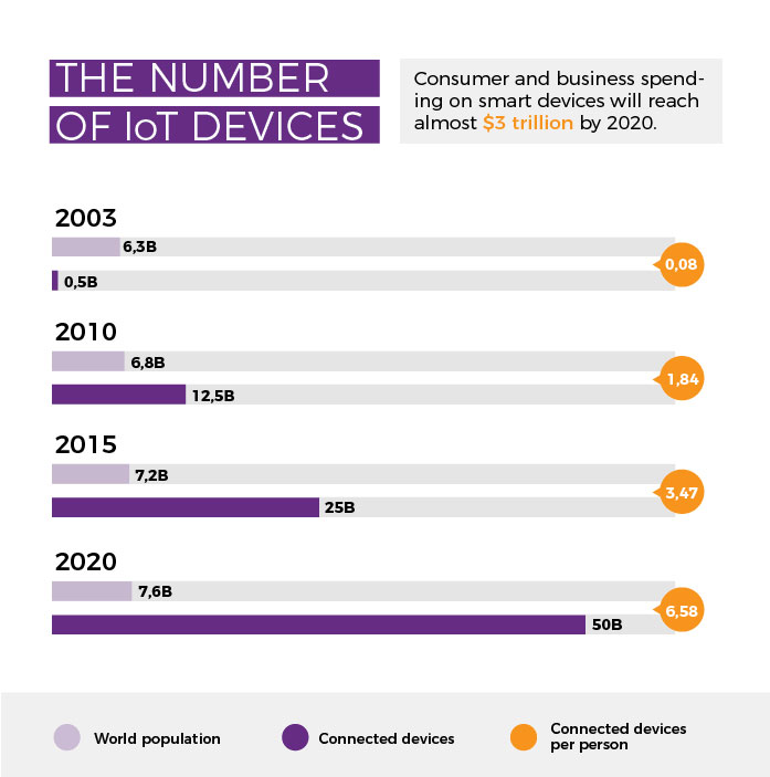 IoT Forecast, number of devices