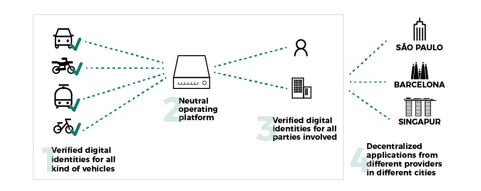 blockchain in mobility