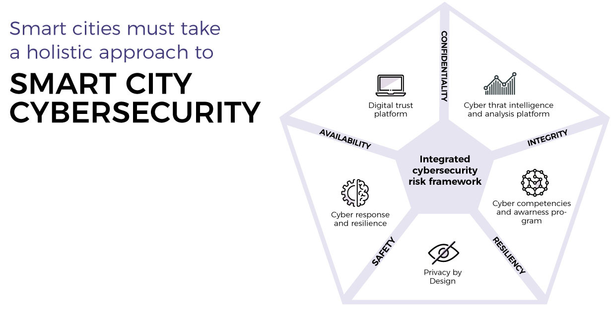 cyber-security-smart.cities