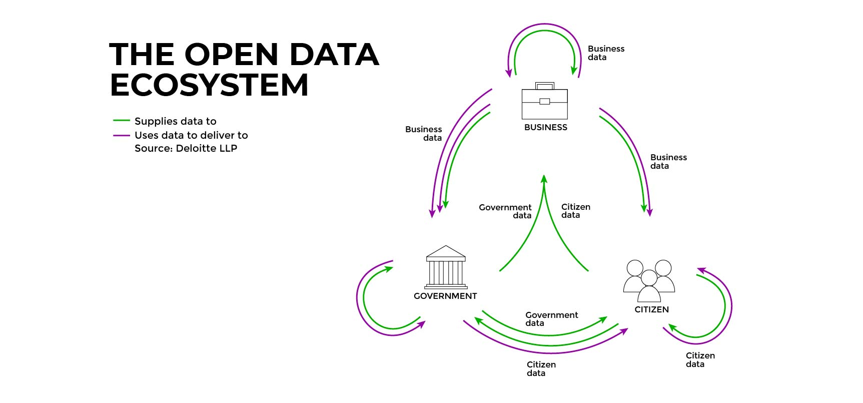The open data ecosystem