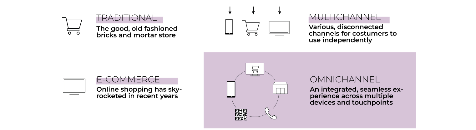 omnichannel explained
