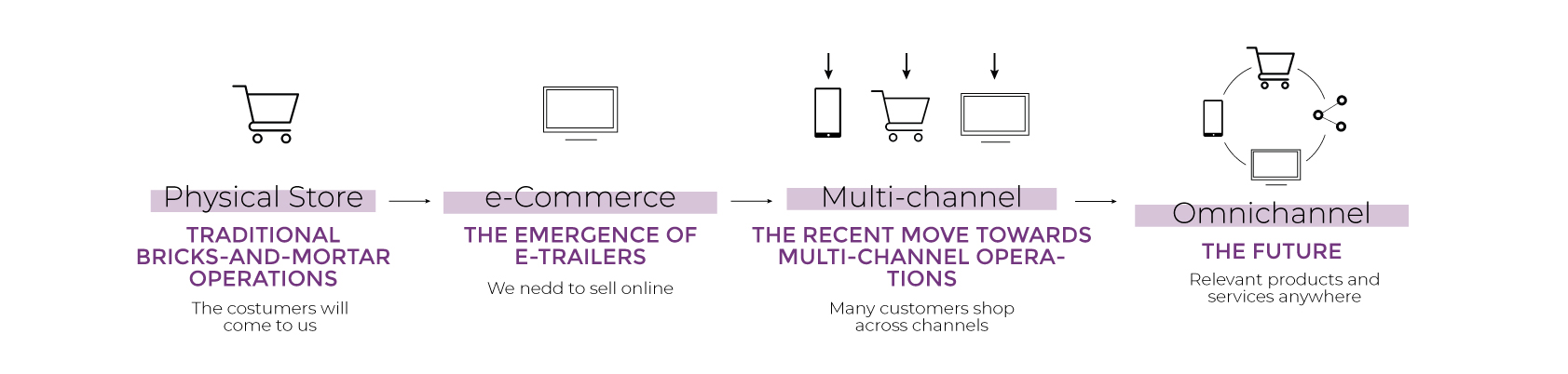 From single channel to omnichannel