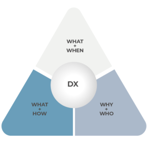 WHY, WHO, WHAT, HOW & WHEN of digital transformation